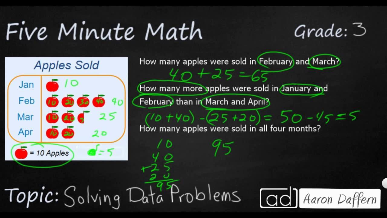 3rd Grade Math - Solving Data Problems