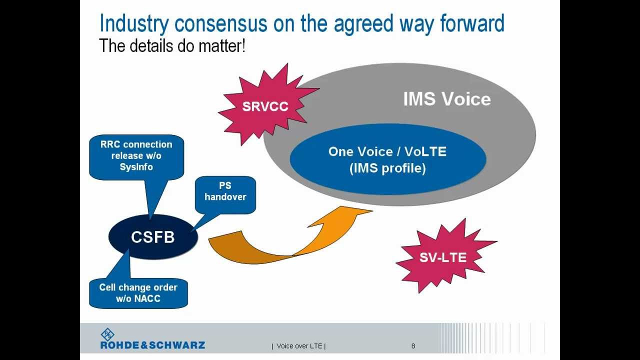 Webinar voice over lte approaches implementation and test webinar voice over lte approaches implementation and test solutions youtube baditri Gallery