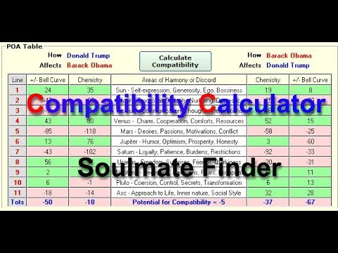 Soulmate Calculator Astrology