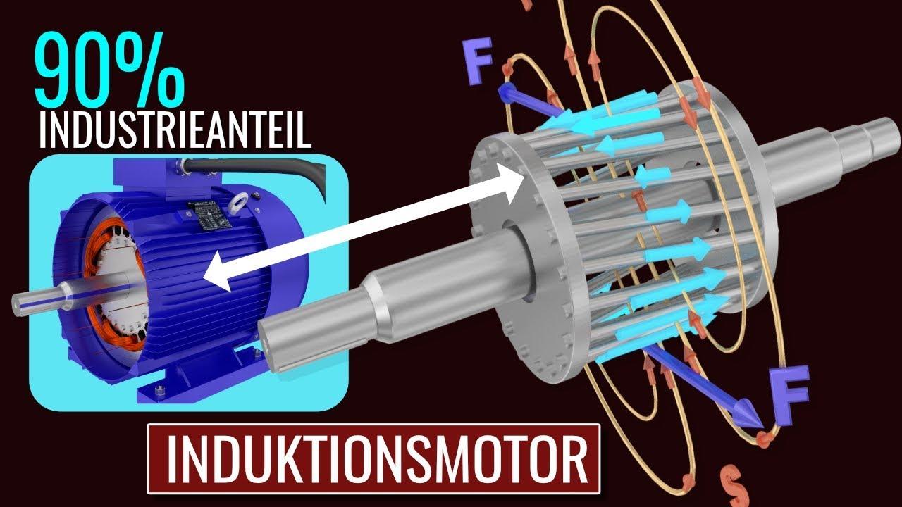Wie funktioniert ein Induktionsmotor? - YouTube