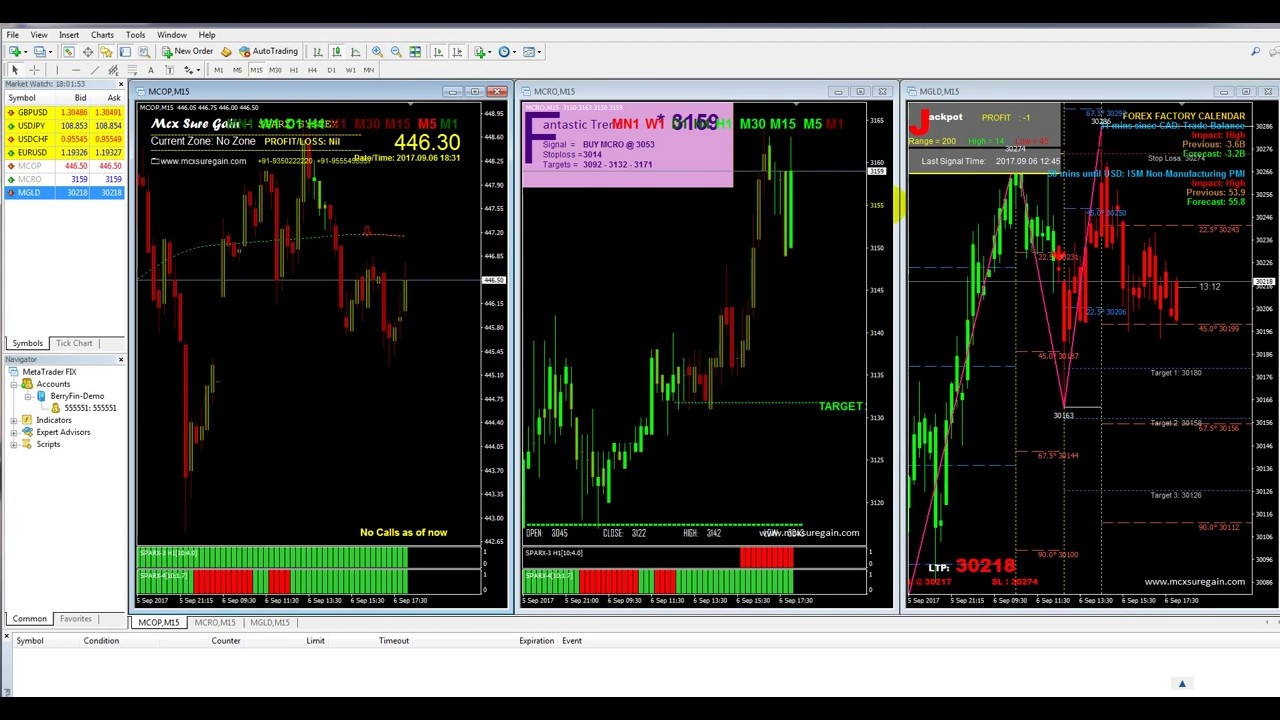 Best Free Indicators Along With Indian Market Data Feed Mcx And