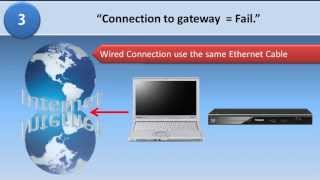 Blu-ray player Network Connection Troubleshooting