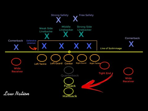 Introduction To Football Positions On Offense Defense 4k ᴴᴰ Youtube