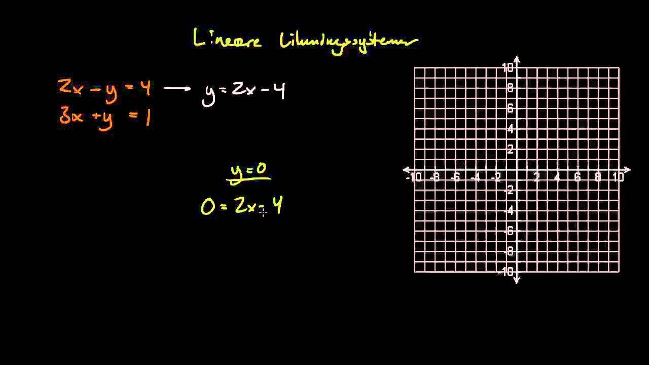 Lineære likningssystemer 1 - Bestemt system