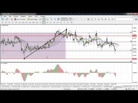 Краткосрочный волновой анализ валютных пар и золота от 10.03.2015