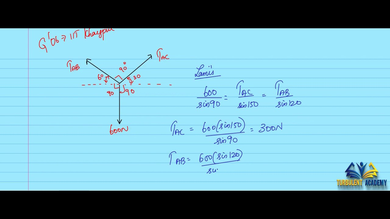 Gate Question Paper   Solved   Engineering Mechanics Gate Questions   Trusses and Frames -  Q7