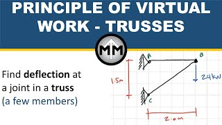 Trusses   Principle of Virtual Work example 1