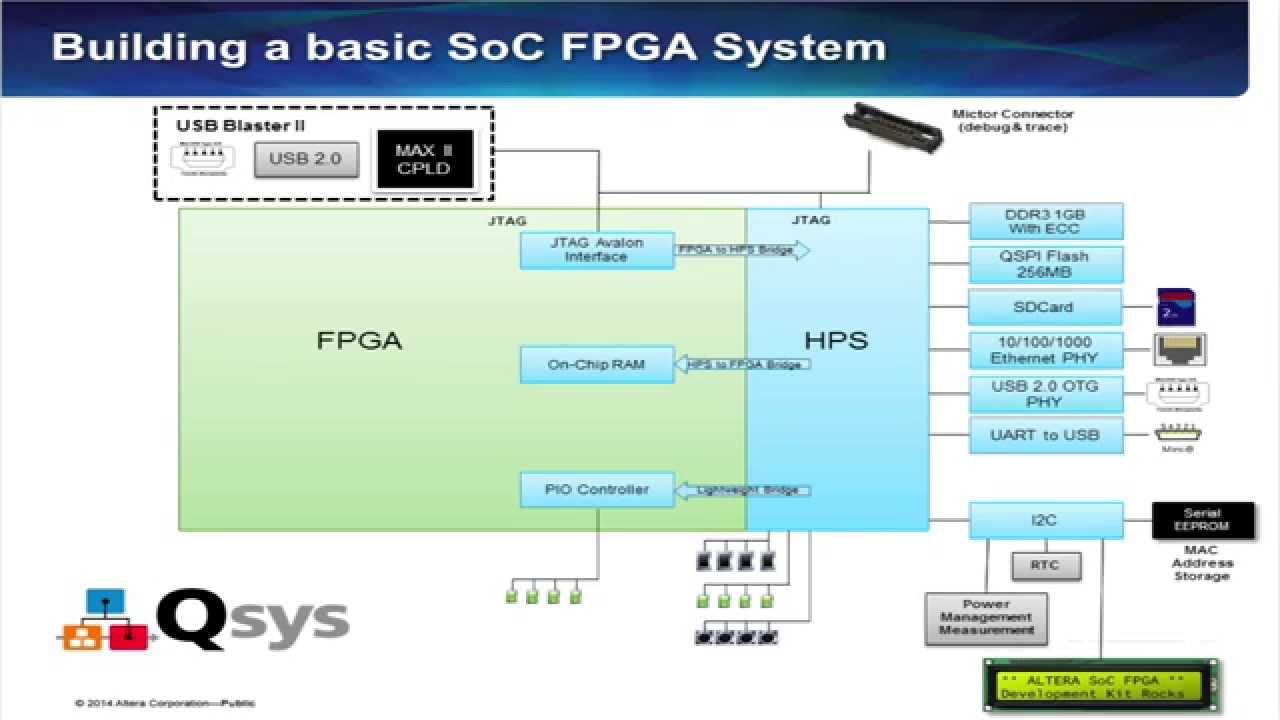 soc hps system generation using qsys