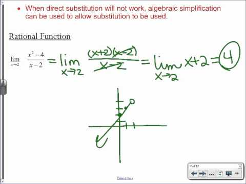 1.3a AP Calculus AB Notes