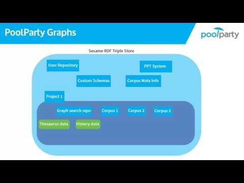 3.11 SPARQL: Querying Semantic Data With PoolParty