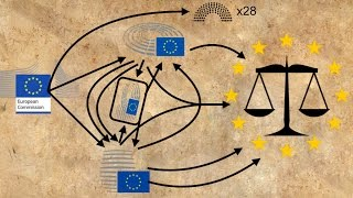 How does the EU pass new laws?