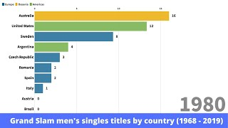 Grand Slam men's singles titles by country (1968 - 2019)