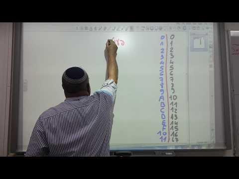 הבסיס ההקסהדצימלי- בסיס 16(HEX) . ספירה בבסיס 16 . המרה מבסיס 16 ל 10 ולהפך . חיבור וחיסור בבסיס 16
