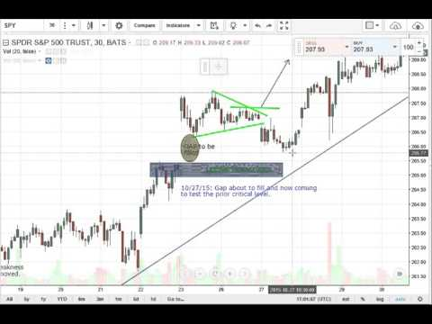 SPY weekly daily analysis 10/31/15