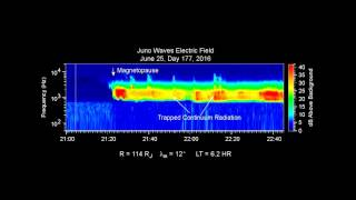 Repeat youtube video Juno Captures the 'Roar' of Jupiter