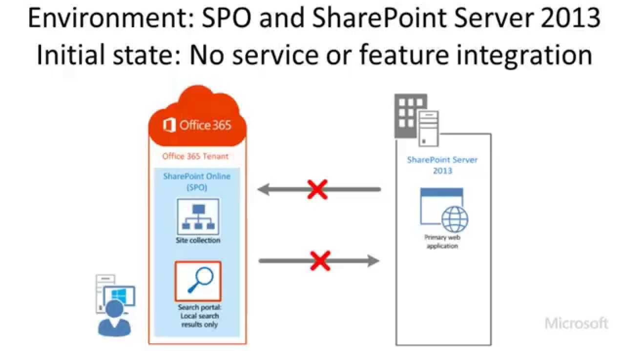 hybrid sharepoint 2013 search federated search with sharepoint