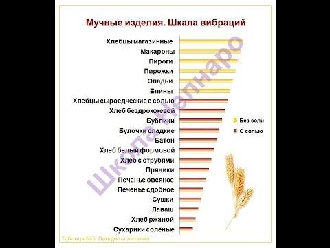 Купить продукты питания оптом в Москве — Оптовая база