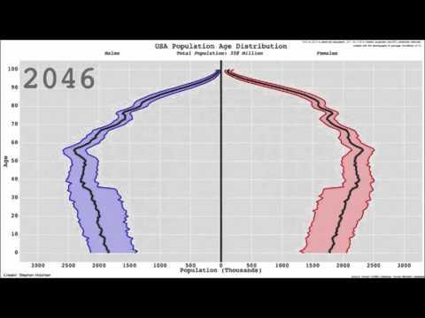 USA Age Distribution 1933-2100