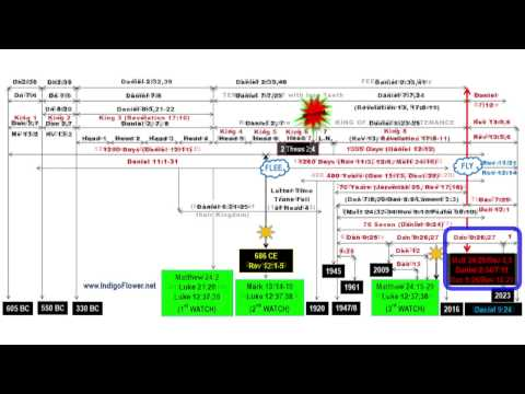 Full Bible End-Times Chart for 12 Languages (2017!)