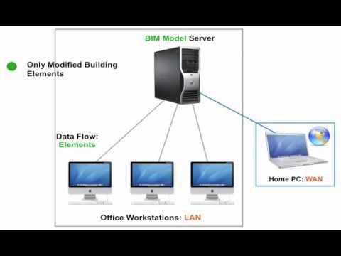 GRAPHISOFT ArchiCAD Inventions - The BIM Server (2009)
