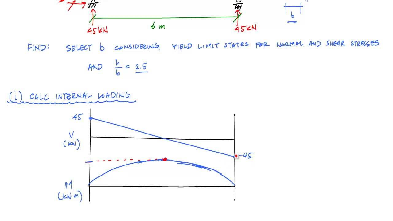 Shear And Moment Diagram Examples Free Wiring For You Bending Normal Stress In Basic Beam Design
