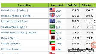 Today currency rate in Pakistan||open market exchange rate||Us dollar/saudi riyal/uae, 29/01/2020