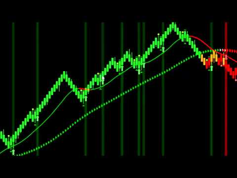 Trading indicators software