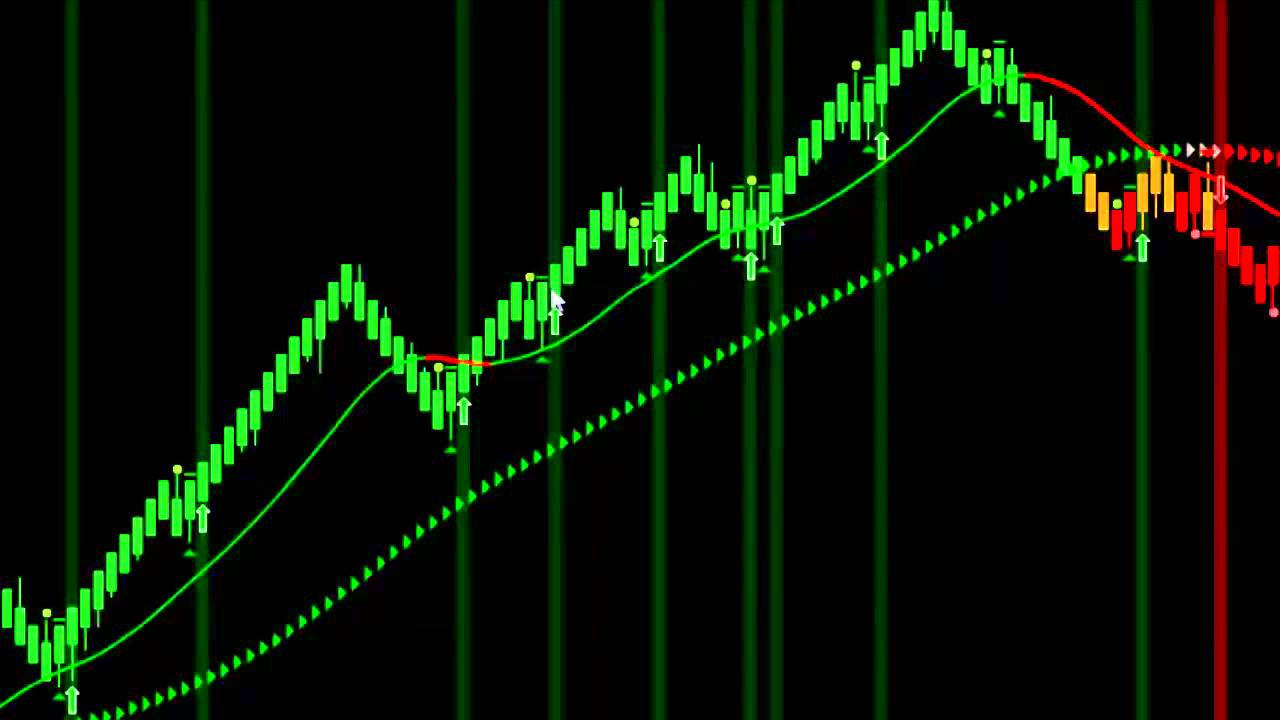 Trading indicators video