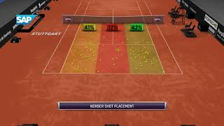 Stats with SAP Sports Kerber - Petkovic