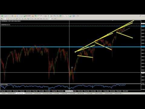 FOREX & CFDs, Wall Street-ul la noi maxime istorice