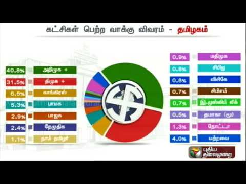 Tn Elections Results 2016 Details Of Political Parties Vote