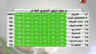 شادى محمد وتحليل موقف الفرق بعد الجوله الحاديه والثلاثون من الدورى