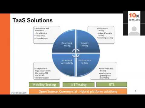 TaaS – Testing as a Service - Thought leadership webinar by TenXLabs