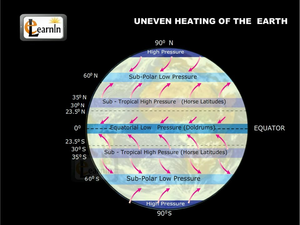 Uneven Heating On The Earths Surface Elementary Science Youtube