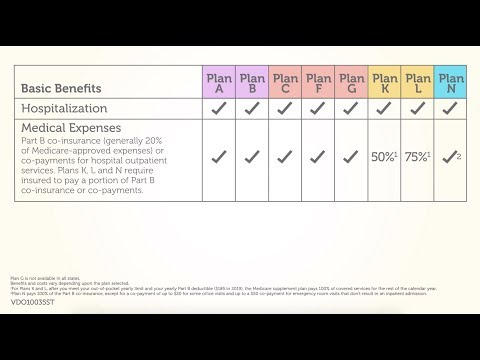 comparing-aarp-medicare-supplement-insurance-plans