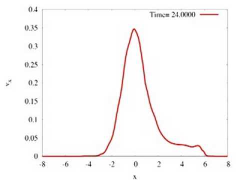 Fokker-Planck Simulation (Collision term = 0) Cross-section