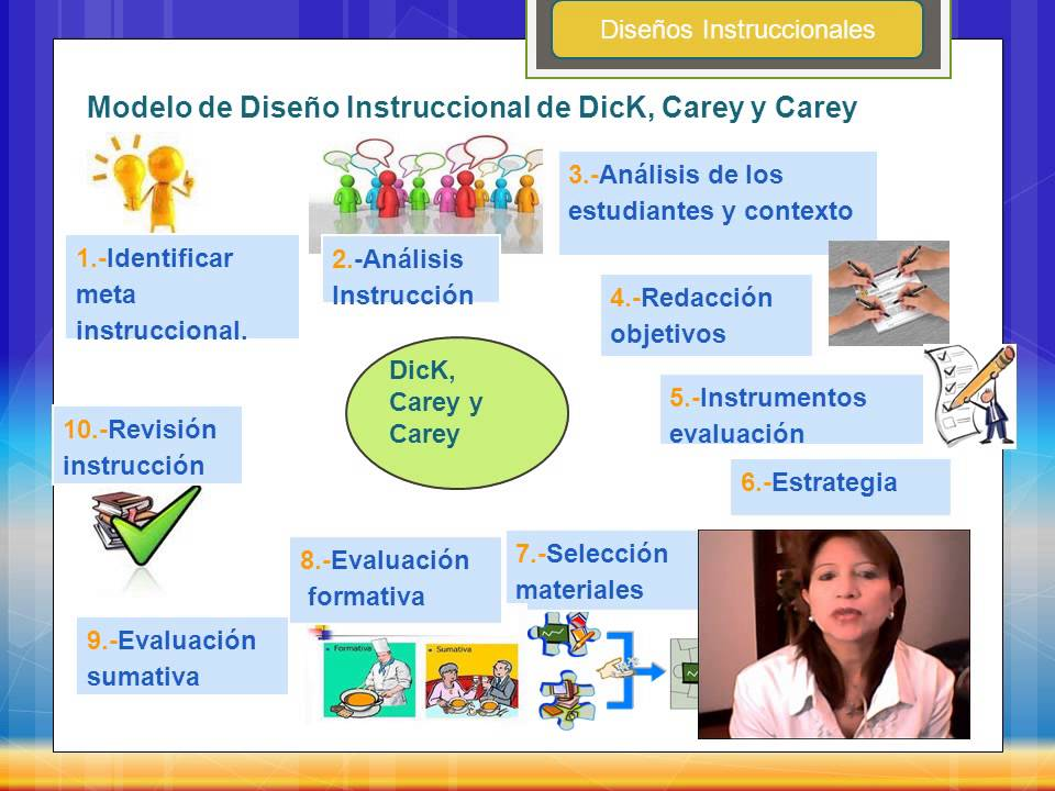 Beneficios dick y carey