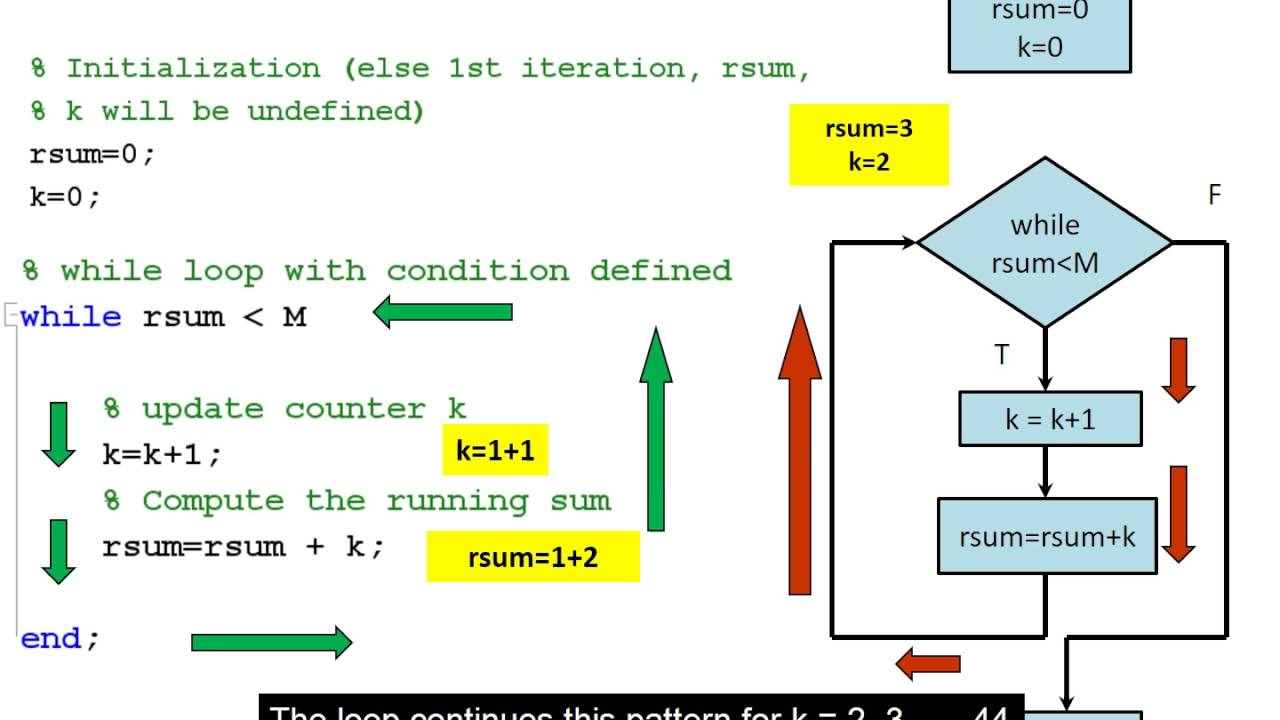 Compute a running sum using a while loop in MATLAB