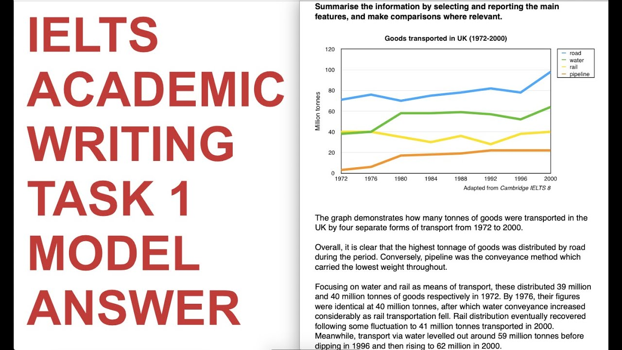 Ielts academic writing task 1 model answers top mba blog example