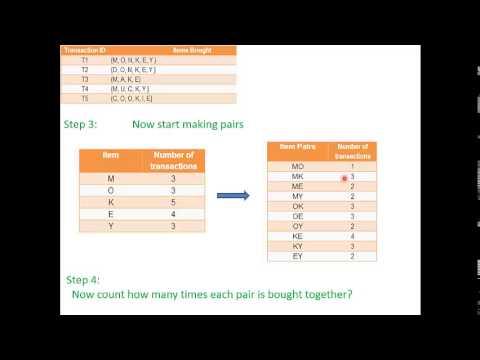 Data Mining Problem Solving Tutorial Using Data Structure