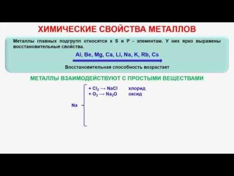 № 259. Неорганическая химия. Тема 32. Общие свойства металлов. Часть 3. Химические свойства металлов