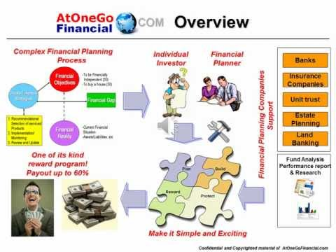 Malaysia Financial Planning | Financial Planning | CFP | Retirement Planning | Financial Plan