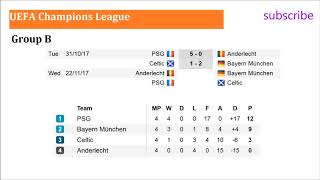 Football. Champions League 20172018  Groups A. B. C. D. Match day 4. Results. Fixtures. Table