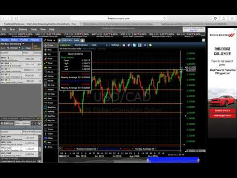 Nadex Binary Options- Fantastic Strategy for Sunday Trading