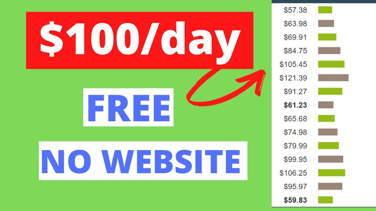Clickbank Affiliate Marketing Tutorial for Beginners without a Website(Free) |Make Money Online 2020