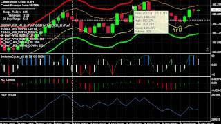 Binary Options Strategy Price Action w live trades