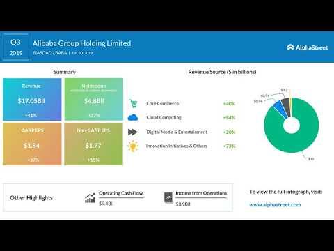 Alibaba (BABA) Q3 2019 Earnings Call