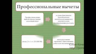НДФЛ с компенсации затрат физического лица по договору ГПХ