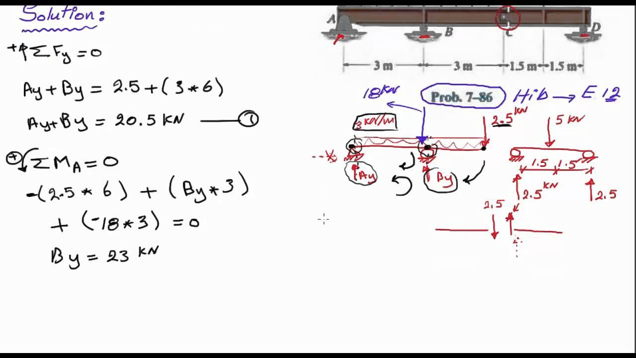 Simple Shear Force Diagram Diagrams