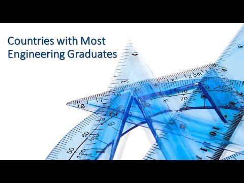 Countries with Most Engineering Graduates